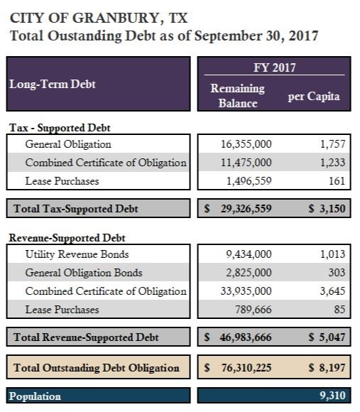 Total Outstanding Debt FY 2017