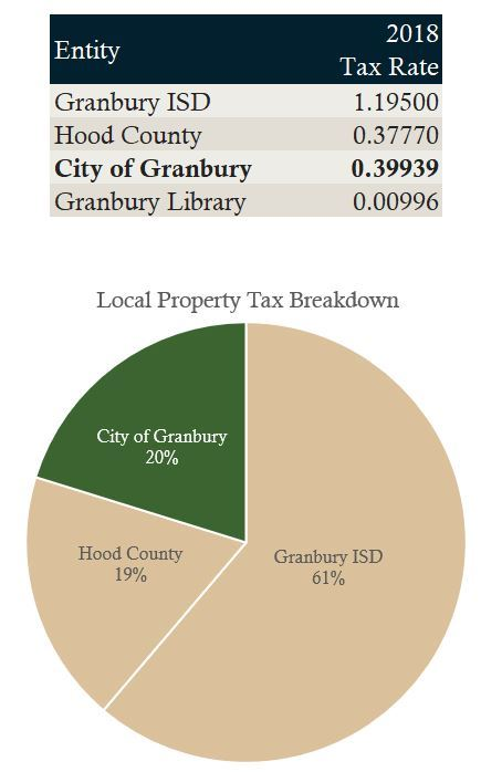 Local Property Taxes and Chart FY2019