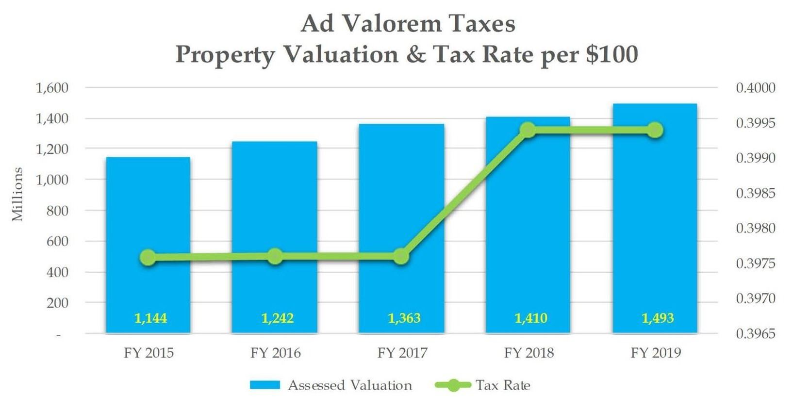 Ad Val - Tax Rate